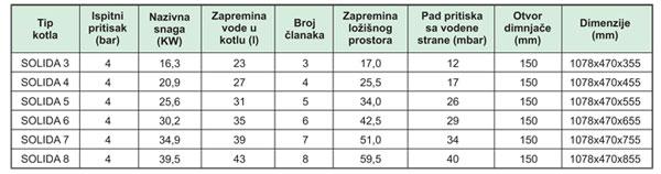 Kotlovi-Solida-liveni-toplovodni21