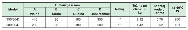 Radijatori-aluminijumski-GLOBAL-GL1
