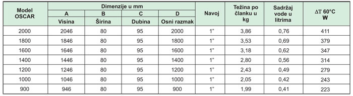 Radijatori-aluminijumski-GLOBAL-OSKAR1