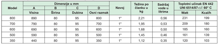 Radijatori-aluminijumski-GLOBAL-VOX2